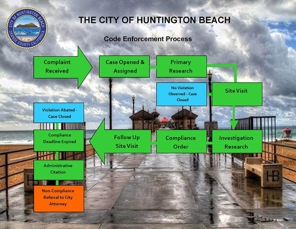 City Of Huntington Beach Ca Planning Division Neighborhood