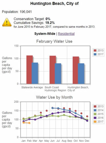 February Water Use